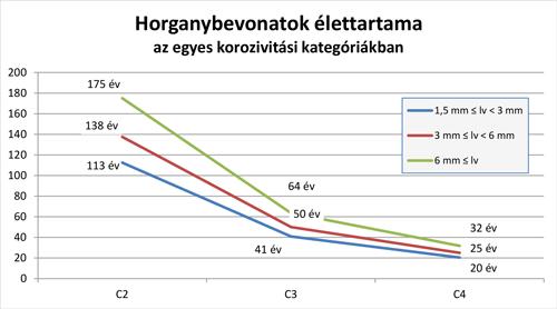 A horgany (cink) élettartama néhány korróziós klímában (ISO 9224:2012, A.2)